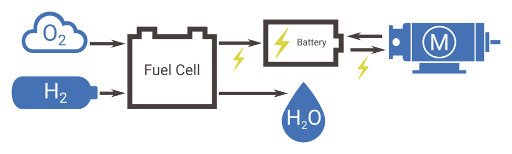 Fuel cell powertrain schematic
