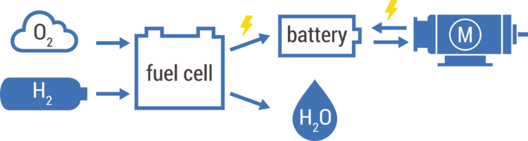 Schematic overview of a hydrogen power train.